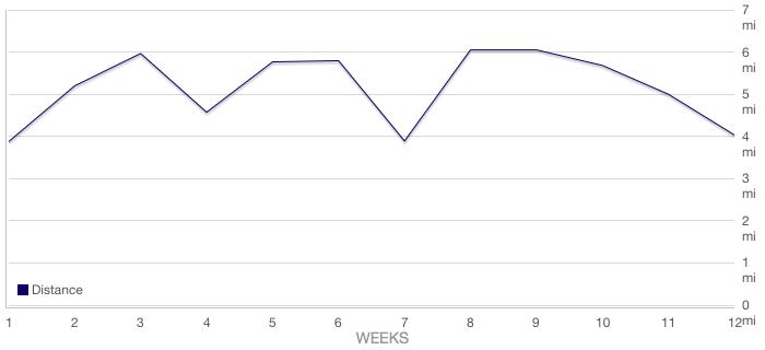 half-ironman-chart
